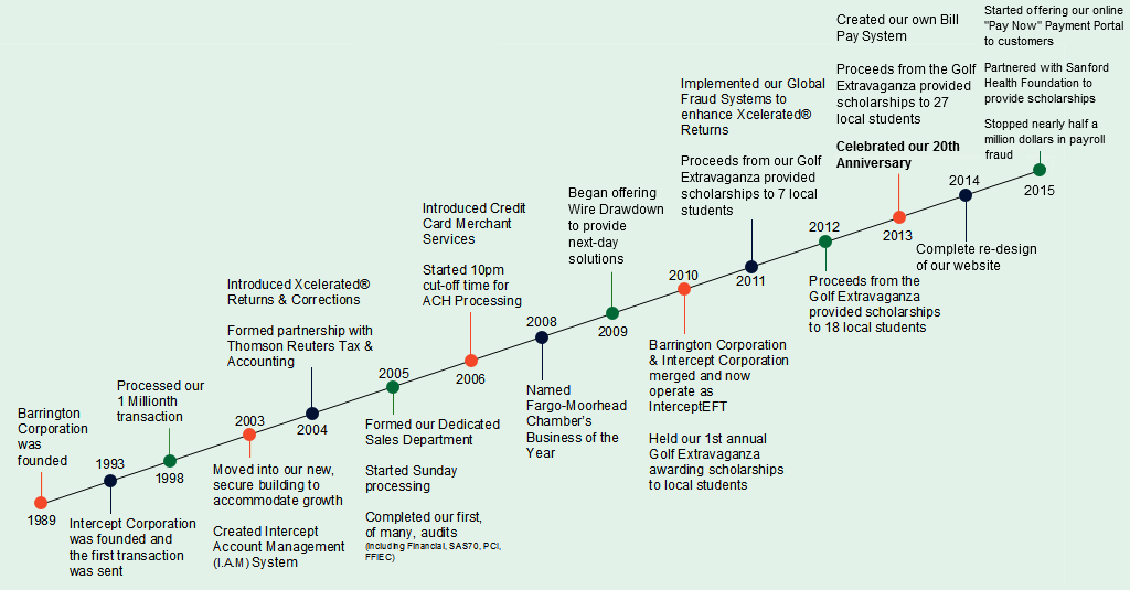 time line